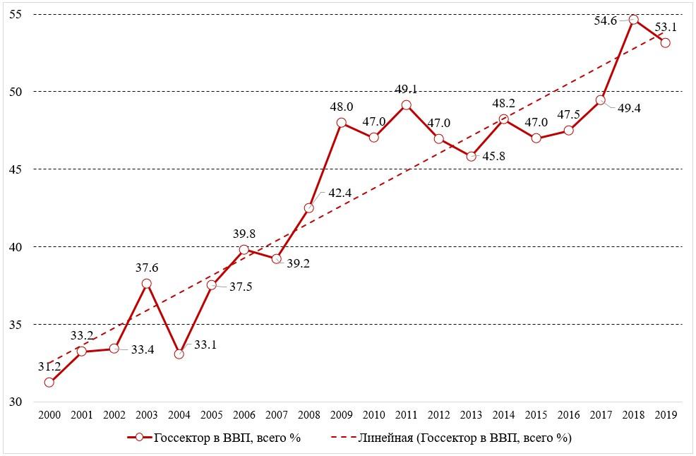 Индекс государственной собственности РФ (% от ВВП)