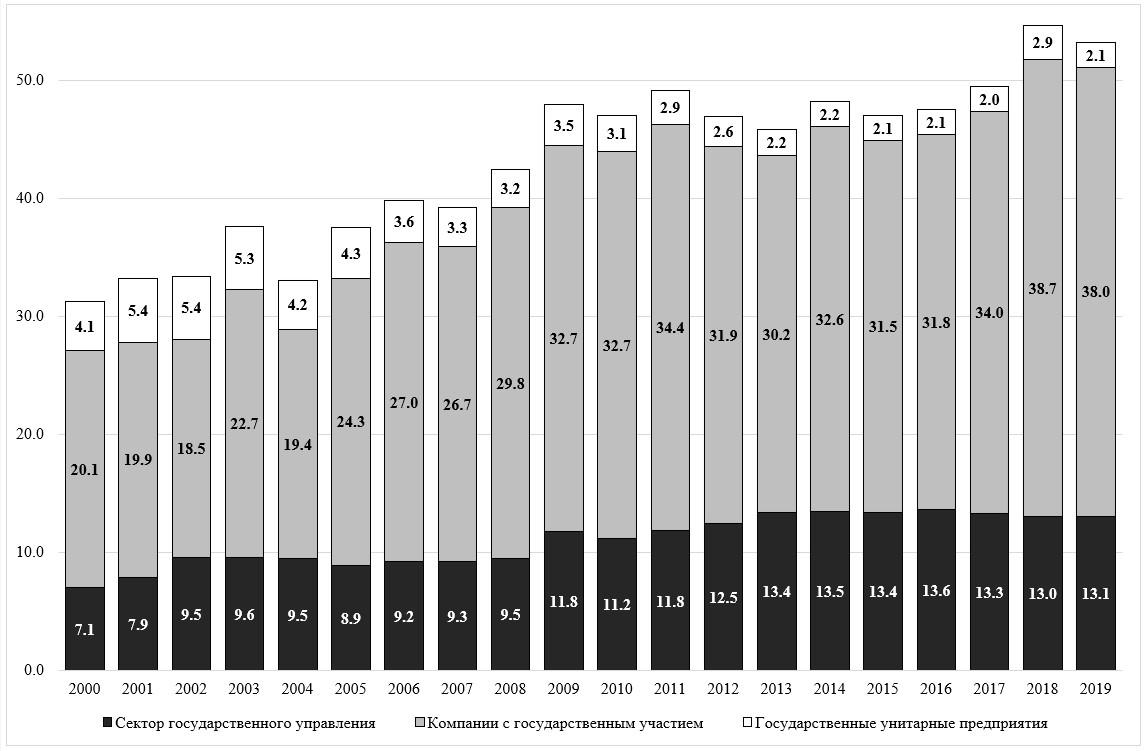 Компоненты Индекса государственной собственности РФ (% от ВВП)