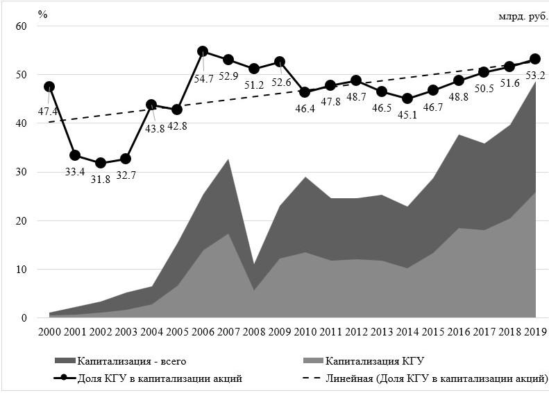 Индекс капитализации компаний с государственным участием (КГУ) (% от капитализации фондового рынка России и в млрд. руб.)
